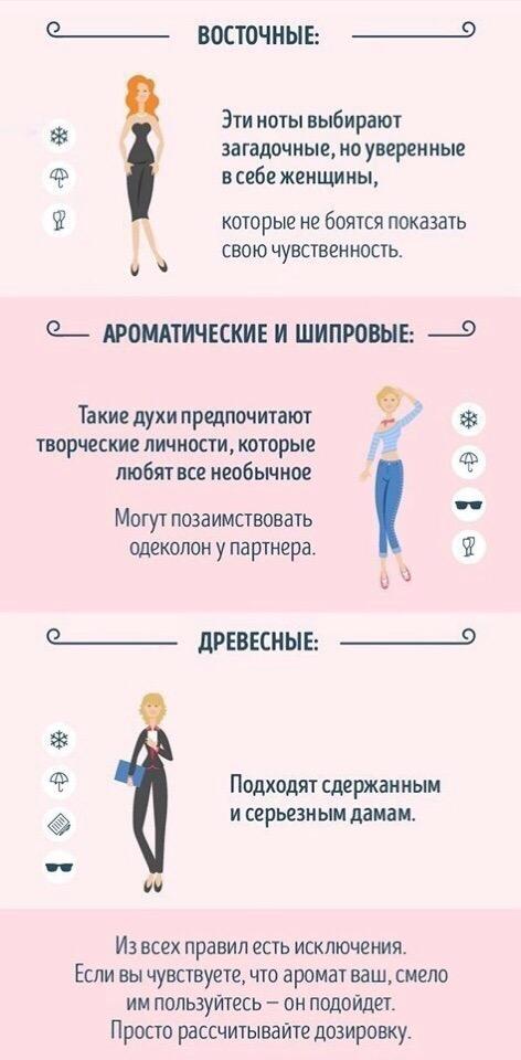 Гид по выбору парфюма для женщины и мужчины.